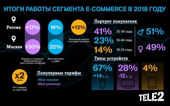 39b7066266e Им отдают предпочтение более 50% клиентов интернет-магазина Tele2. Красивые  номера по-прежнему востребованы среди абонентов  доля их продаж составила  19% по ...
